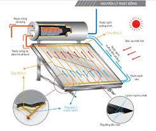 Thiết kế hệ thống truyền nhiệt và giữ nhiệt dạng tấm phẳng làm nóng nước cho ký túc xá Trường Đại học Thái Bình dùng năng lượng mặt trời