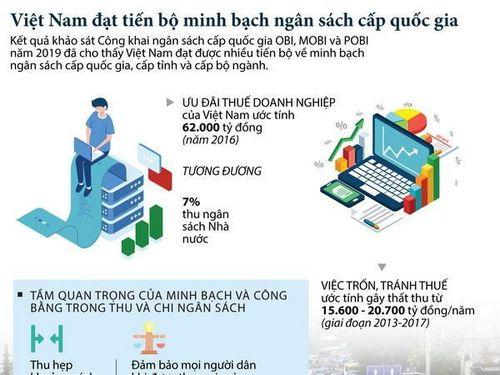 Việt Nam đạt minh bạch về ngân sách cấp quốc gia