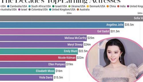 Forbes công bố Top 10 nữ diễn viên thu nhập cao nhất hành tinh (2010 - 2020), đại diện Châu Á Phạm Băng 'mất hút' trên trường quốc tế