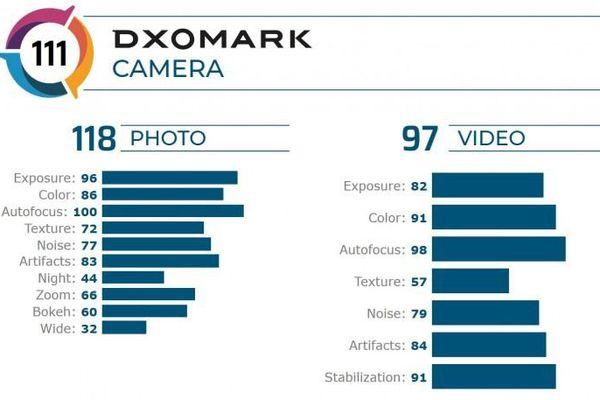Huawei Mate 20 X thuộc top 20 trong bảng xếp hạng của DxOMark