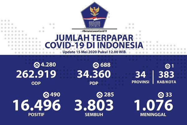 Dự đoán số ca Covid-19 tại Indonesia sẽ giảm sau khi chạm mốc 40.000
