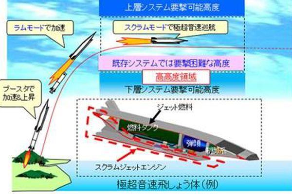 Nhật Bản với tham vọng vũ khí bội siêu thanh