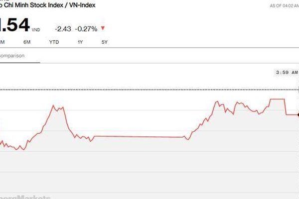 Chứng khoán 4/9: VN-Index bảo toàn mốc 900 điểm