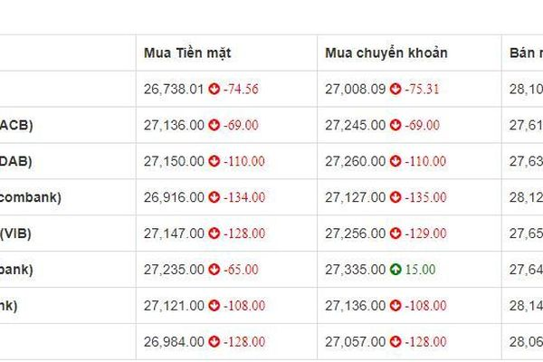 Tỷ giá euro hôm nay 16/9: Giảm đồng loạt tại 8 ngân hàng