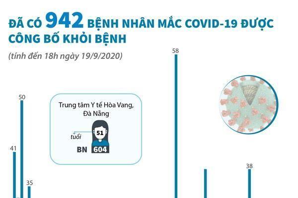 Đã có 942 ca mắc COVID-19 được công bố khỏi bệnh