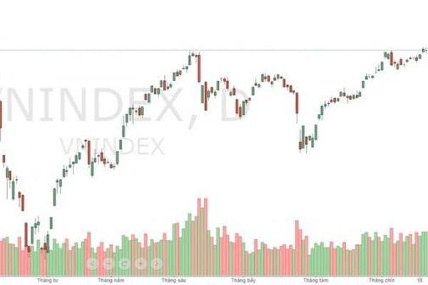 Góc nhìn chứng khoán: Tiền vẫn ào ạt đổ vào thị trường