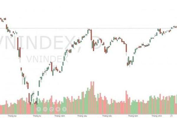 Góc nhìn chứng khoán: Rò rỉ tin giảm lãi suất, thị trường đảo chiều bất ngờ