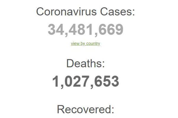 Thế giới ghi nhận hơn 300.000 ca nhiễm COVID-19 trong ngày