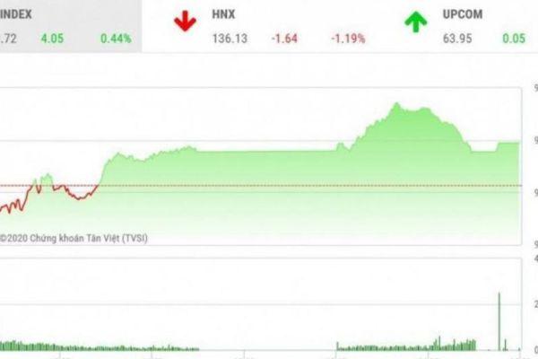 Chứng khoán ngày 7/10: VN-Index 'lỗi hẹn' mốc 920 điểm