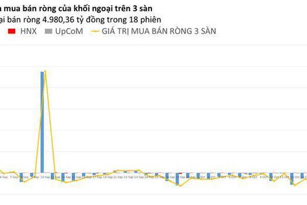 Phiên 19/10: Khối ngoại vẫn bán mạnh CTG và MSN