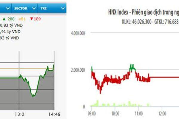 VN-Index tăng nhẹ