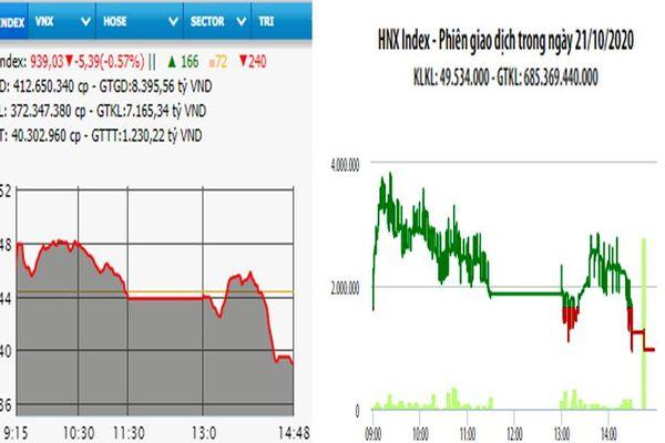 Bán mạnh cuối phiên, VN-Index mất hơn 5 điểm