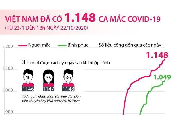 Việt Nam đã ghi nhận 1.148 ca mắc COVID-19