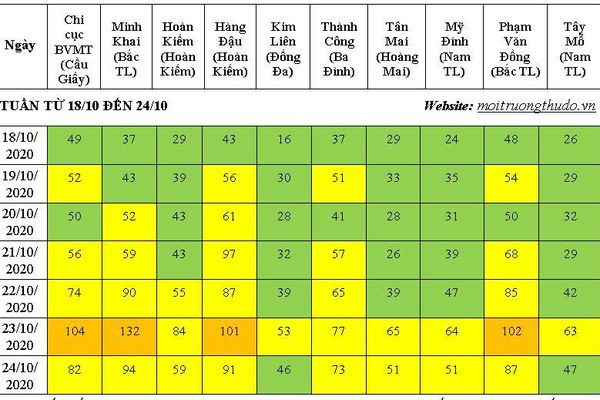 Chất lượng không khí tuần qua chủ yếu là tốt và trung bình