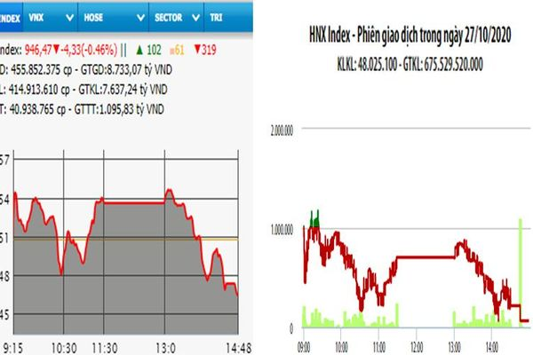 VN-Index mất mốc 950 điểm