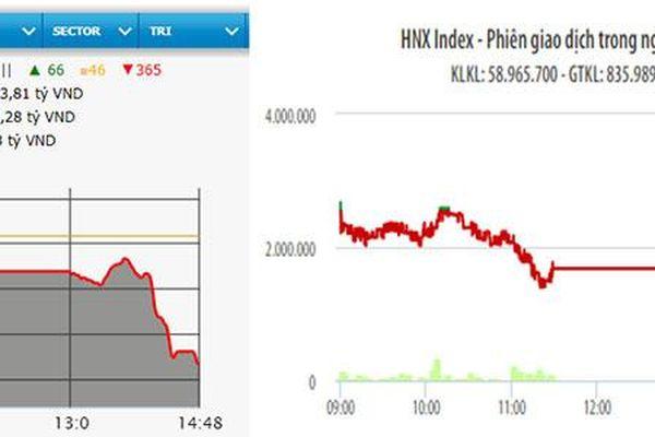 Bán mạnh cuối phiên, VN-Index mất hơn 25 điểm
