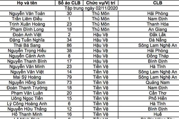 Thầy Park triệu tập 33 thành viên lên đội tuyển U22 Việt Nam