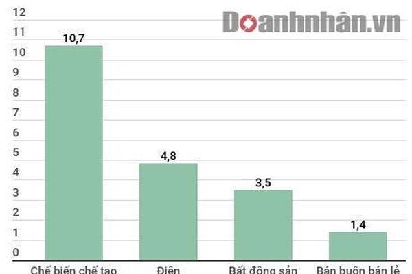 Ngành điện lần đầu lọt top thu hút nhiều vốn FDI nhất