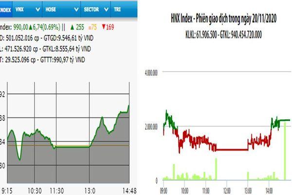 VN-Index đạt mốc 990 điểm