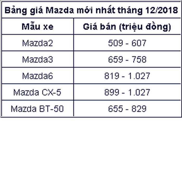 Bảng giá mazda tháng 12/2018: Xe màu mới tăng giá