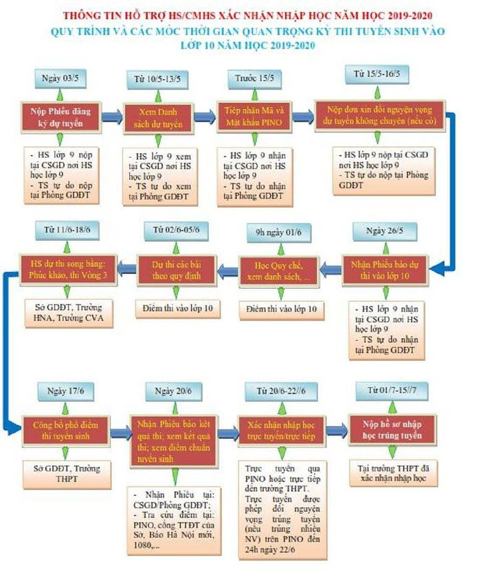 Cách Thức Xác Nhận Nhập Học Trực Tuyến Vào Lớp 10 ở Hà Nội
