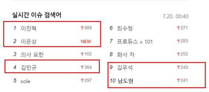 'Produce X 101': Lee Jin Hyuk - Kim Min Kyu đứng top tìm kiếm tại Hàn vì bị loại, Lee Eun Sang gây sốt khi là X