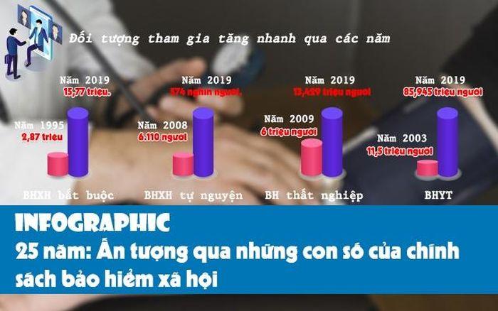 [Infographic] 25 năm: Những con số ấn tượng về chính sách bảo hiểm xã hội