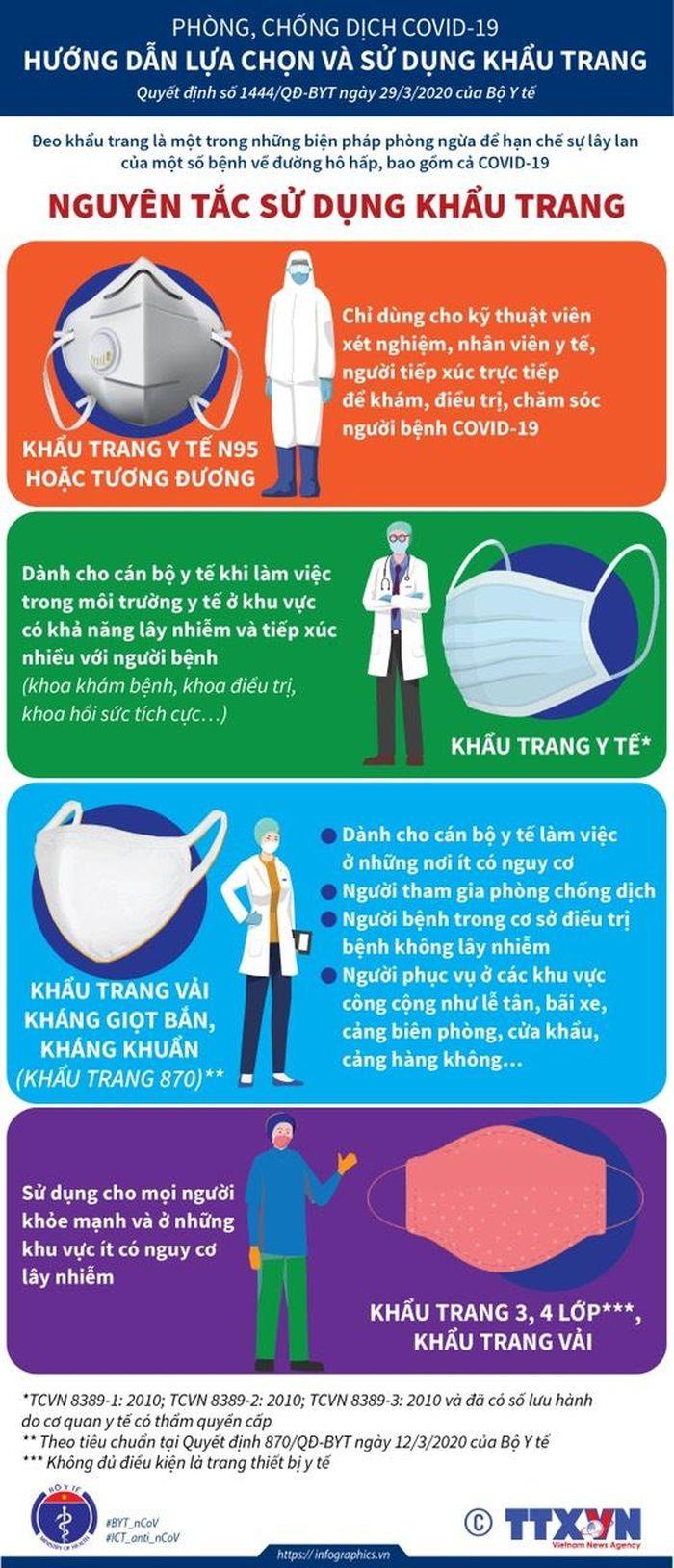 Bộ Y tế chỉ cách lựa chọn, sử dụng khẩu trang phòng dịch COVID-19