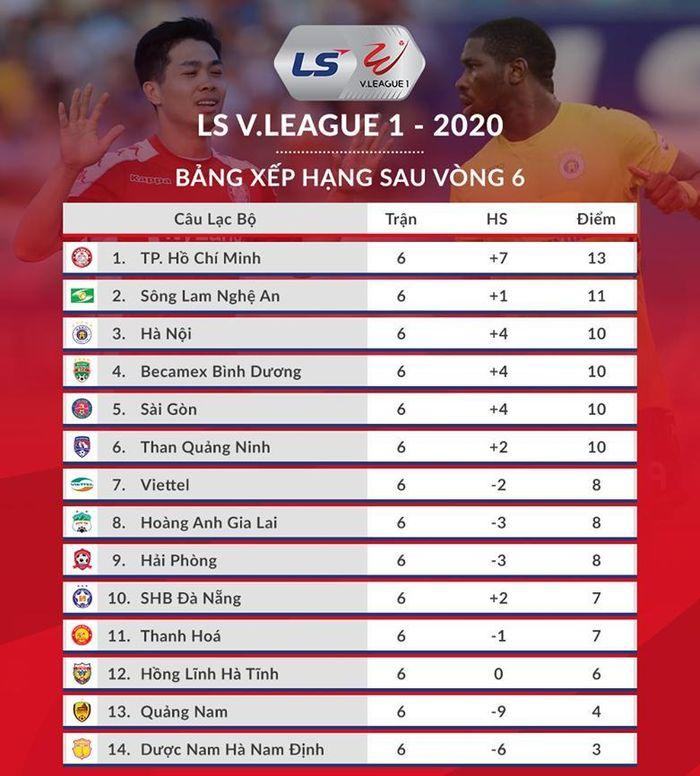 Bảng Xếp Hạng V League 2020 Tp Hcm Thống Trị Vị Tri Số 1