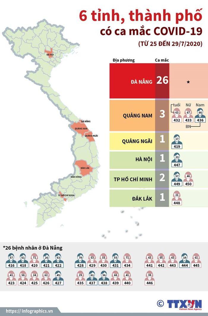 6 tỉnh, thành phố của Việt Nam có ca mắc COVID-19