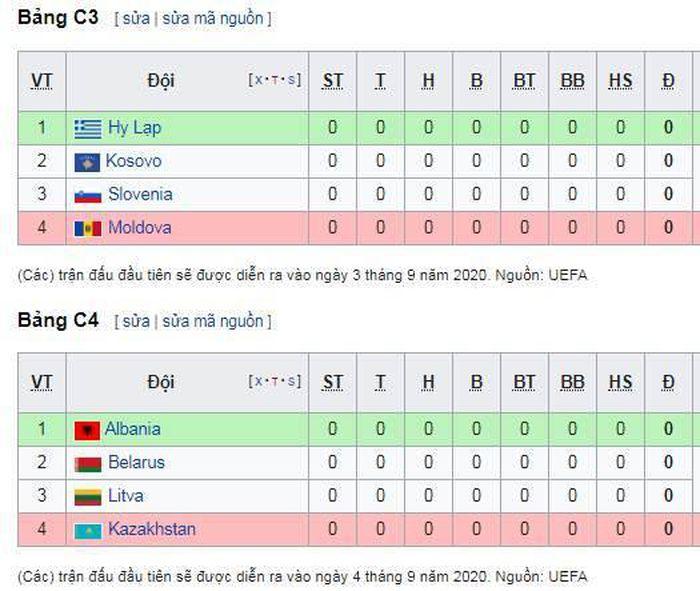 Bảng Xếp Hạng Uefa Nations League 2020 2021 Vtc Tin Tức 24h