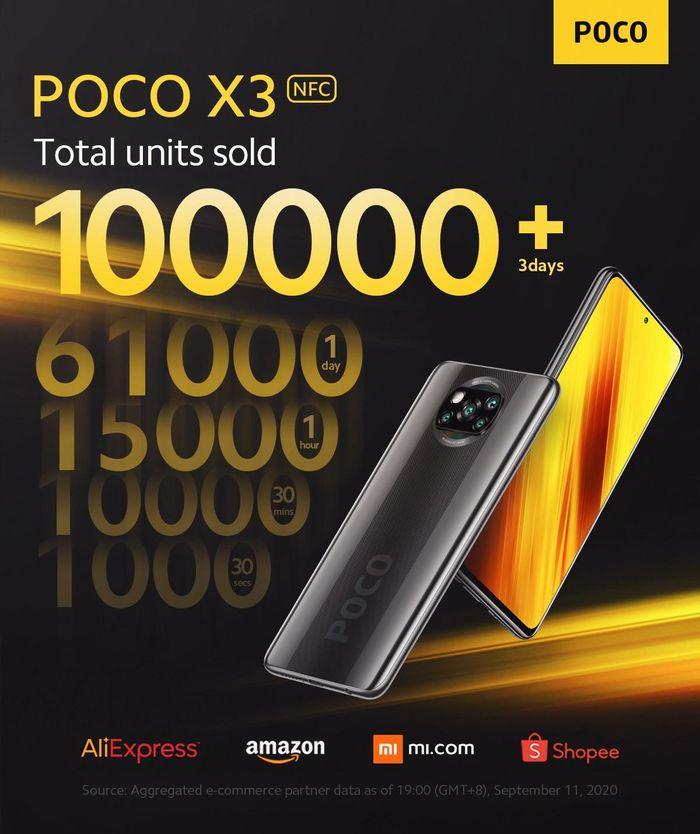 POCO X3 bán hơn 100.000 chiếc sau 3 ngày, sắp bán ở Việt Nam, giá rẻ