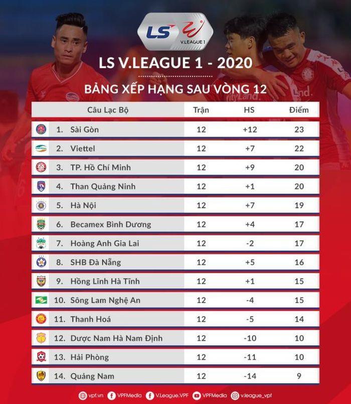 5 đội Bong Chắc Chắn đua Vo địch V League 2020