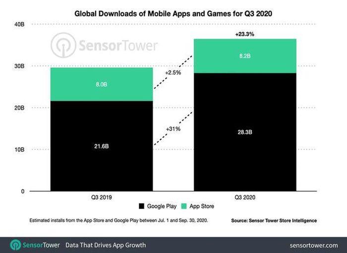 App Store kiếm được bao nhiêu tiền cho Apple trong một quý?