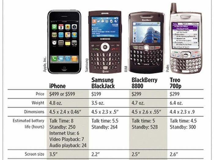 Thật khó tin iPhone đời đầu lại tệ hại đến mức này