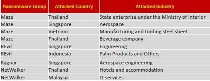 Phát hiện nhiều nhóm tin tặc tống tiền tại khu vực Đông Nam Á