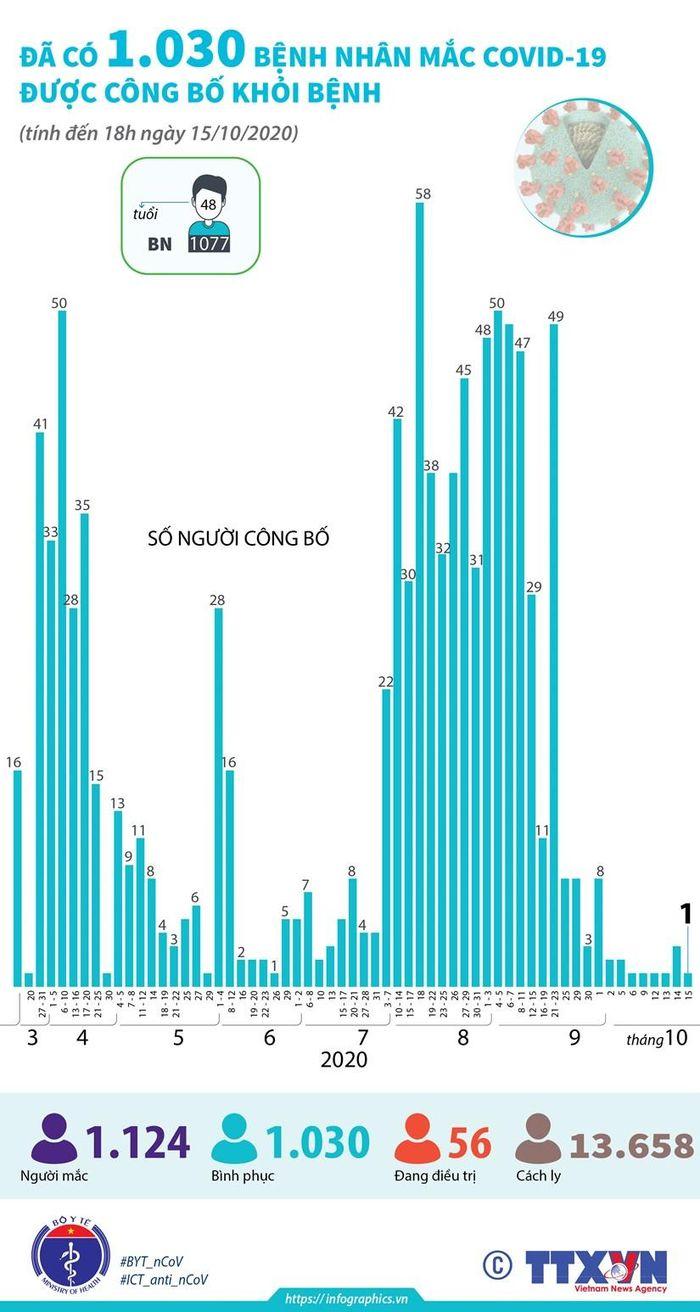 Có 1.030 bệnh nhân mắc COVID-19 được công bố khỏi bệnh