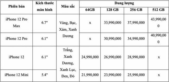 Hàng còn chưa về Việt Nam, giá iPhone 12 chính hãng VN/A lại tiếp tục 'tụt dốc'