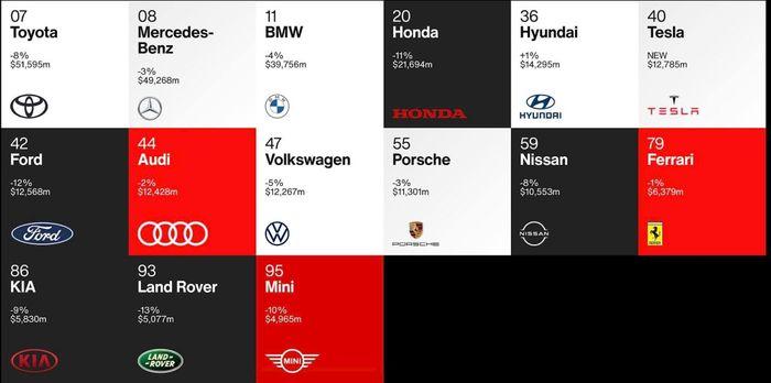 Top 10 thương hiệu toàn cầu tốt nhất hầu hết là các hãng công nghệ