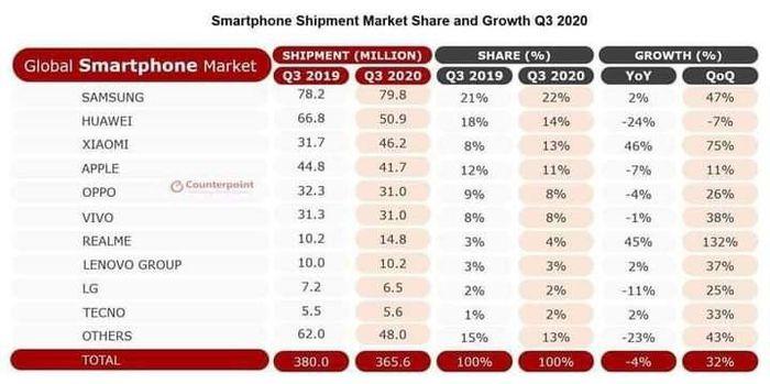 Xiaomi vượt mặt Apple trở thành thương hiệu điện thoại lớn thứ 3 thế giới