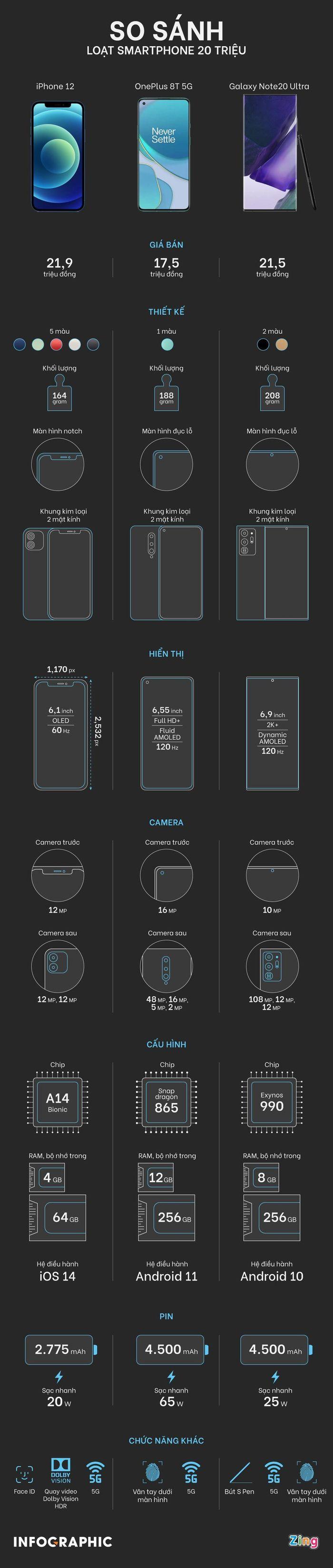 So sánh iPhone 12 và các smartphone Android trong tầm giá 20 triệu
