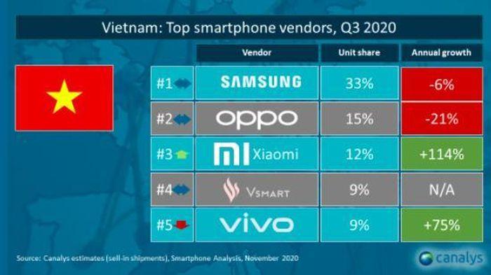 Samsung vững vàng vị trí số 1, Xiaomi tăng trưởng mạnh tại Việt Nam trong quý III-2020