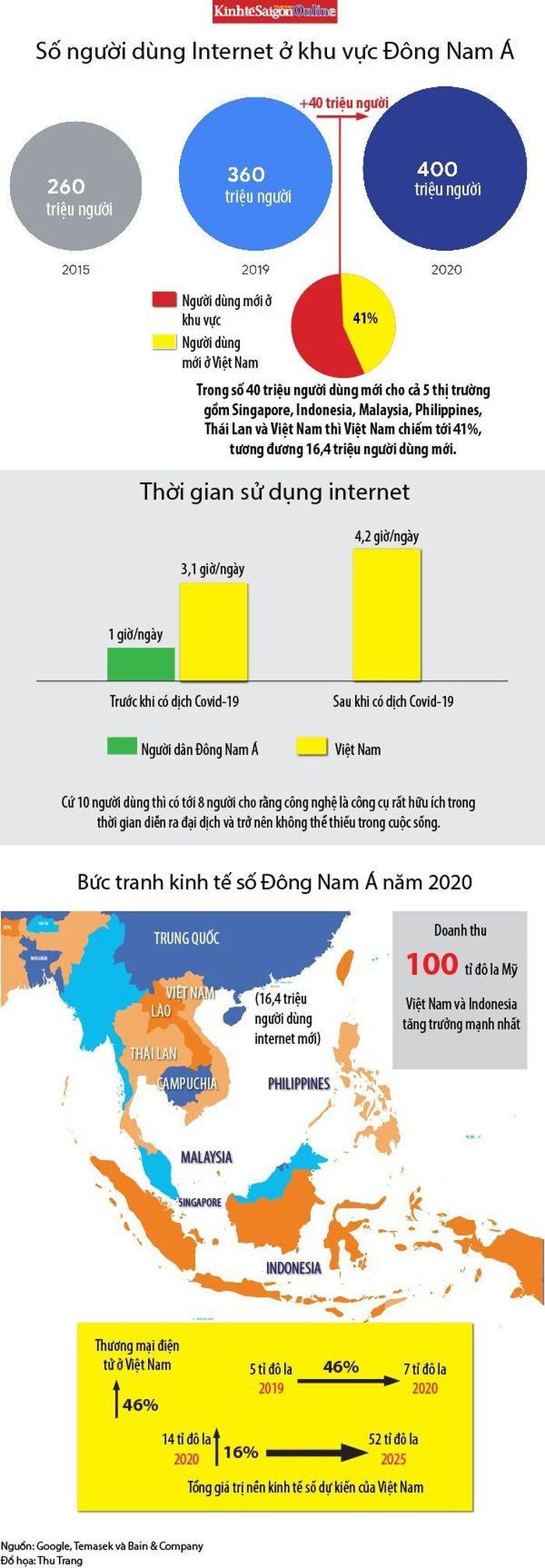 Mảng sáng Việt Nam trong bức tranh kinh tế số Đông Nam Á